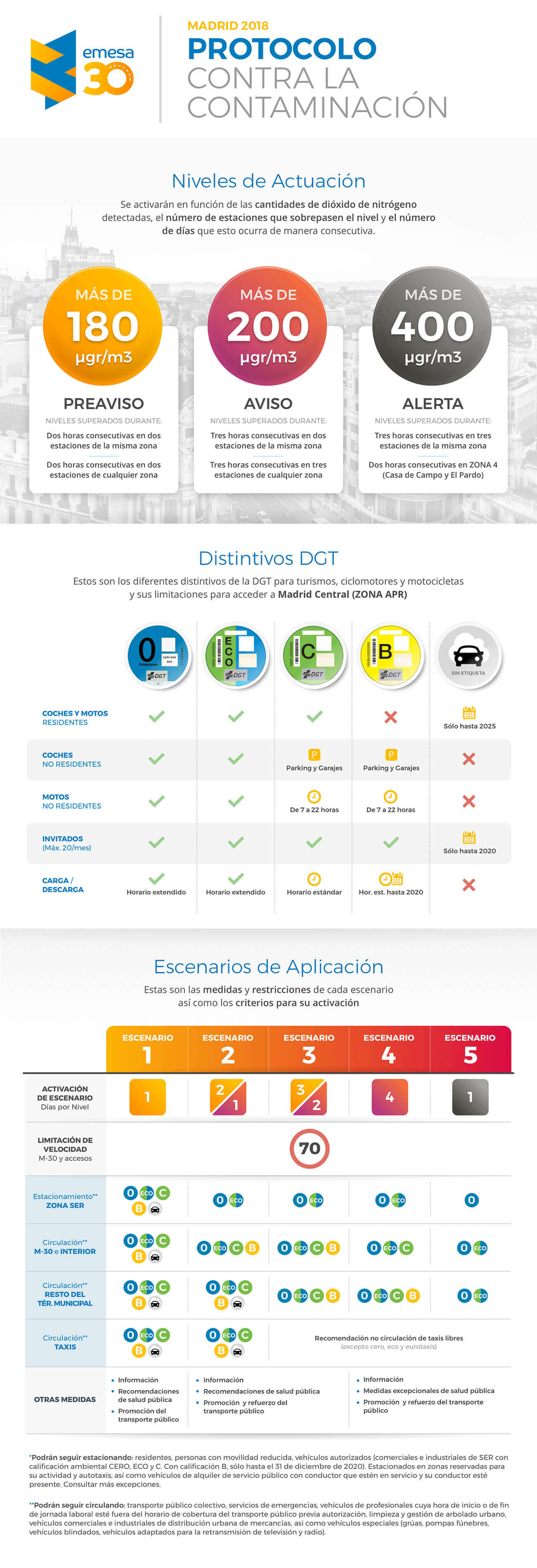 protocolo anticontaminación Madrid infografía