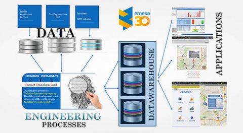 Big Data mantenimiento infraestructuras