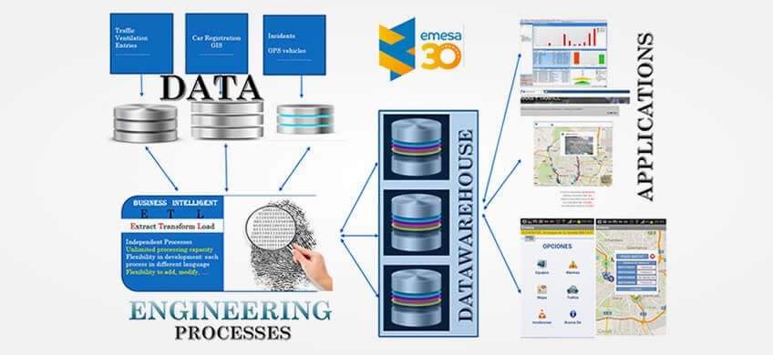 Big Data mantenimiento infraestructuras