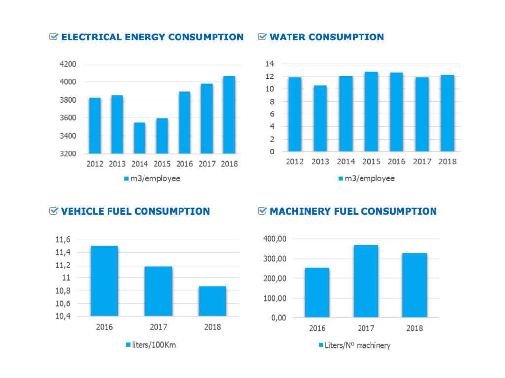 desempeño ambiental y energetico emesa graficos