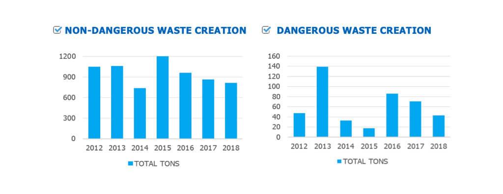 desempeño ambiental y energetico graficos residuos contaminantes y no contaminantes