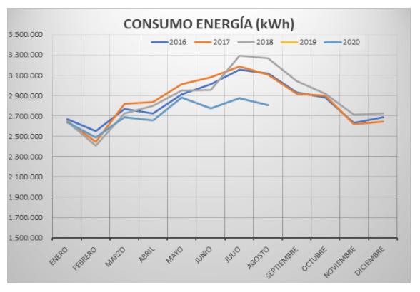 Tabla consumo de energía (kwh)