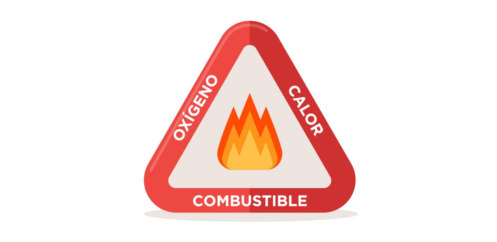 Elementos para originar un incendio