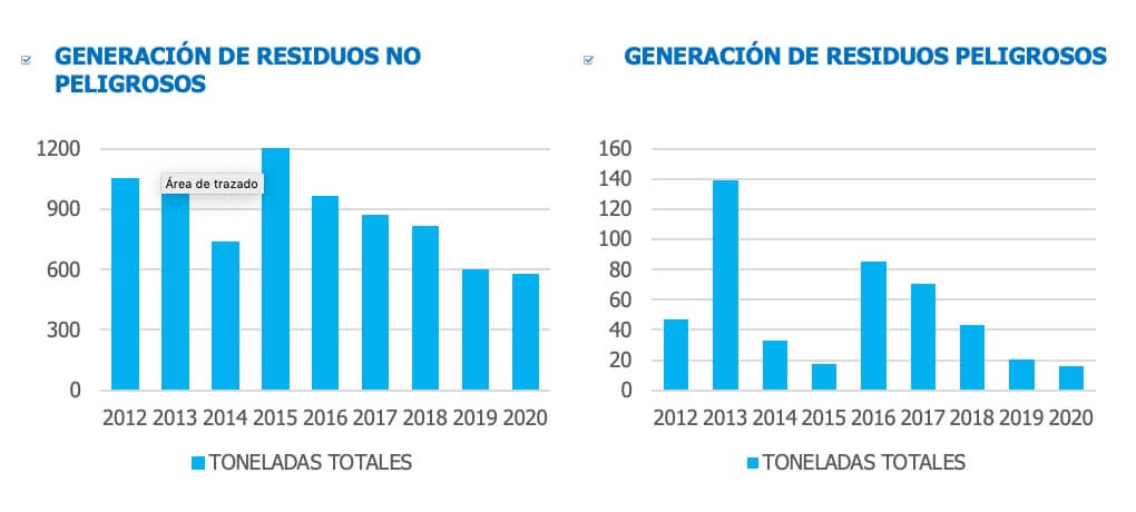 Generación de resíduos Emesa M-30 2020